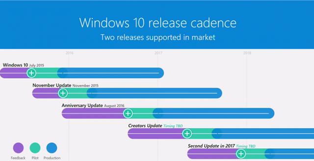 Microsoft xác nhận bản cập nhật lớn thứ 2 (Redstone 3) dành cho Windows 10 sẽ đến vào cuối năm nay
